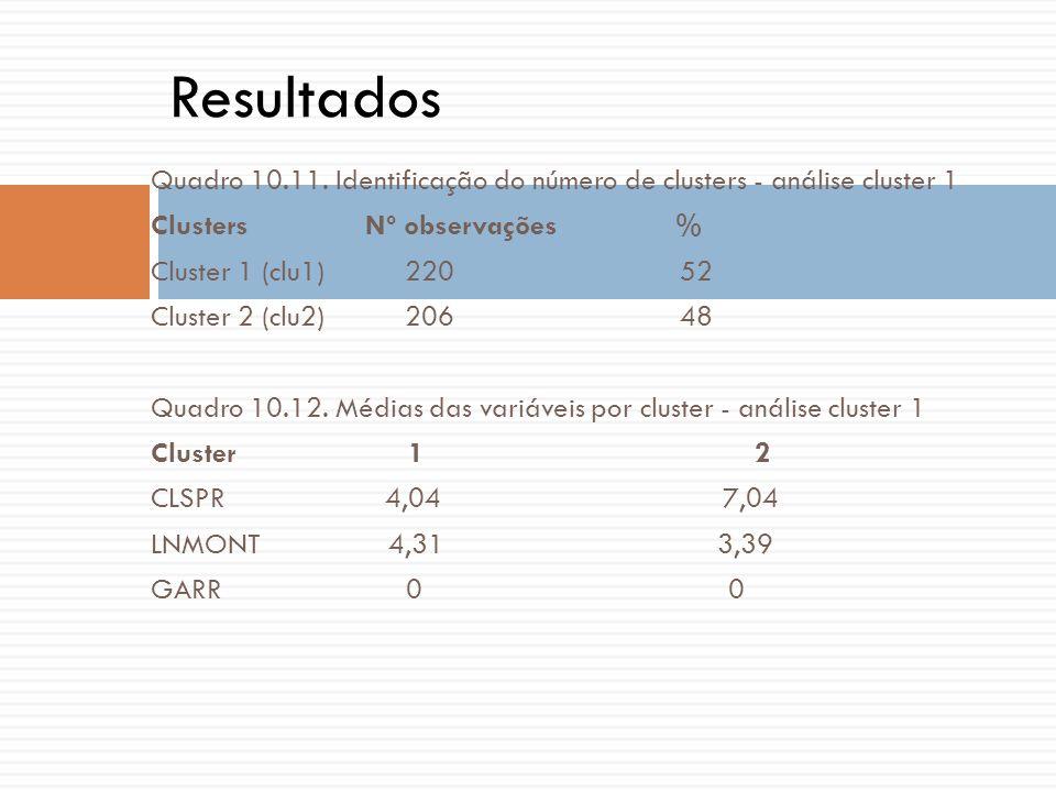 Resultados Quadro 10.11. Identificação do número de clusters - análise cluster 1. Clusters Nº observações %