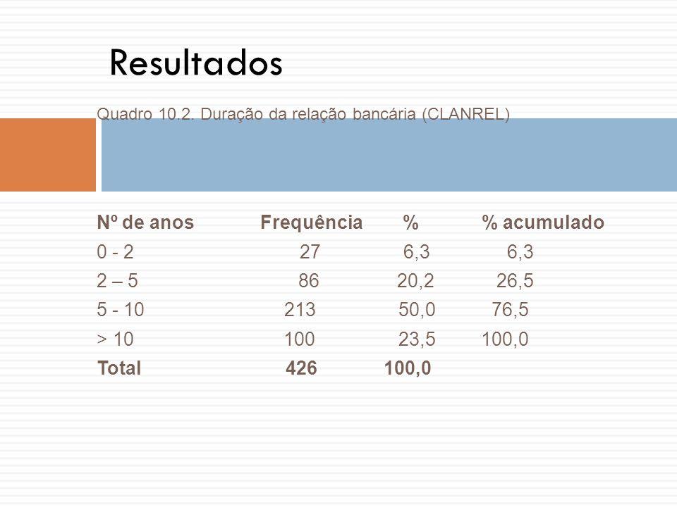 Resultados Nº de anos Frequência % % acumulado 0 - 2 27 6,3 6,3