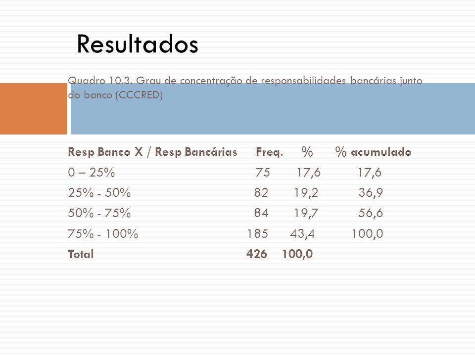 Resultados Resp Banco X / Resp Bancárias Freq. % % acumulado