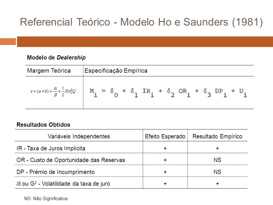Referencial Teórico - Modelo Ho e Saunders (1981)