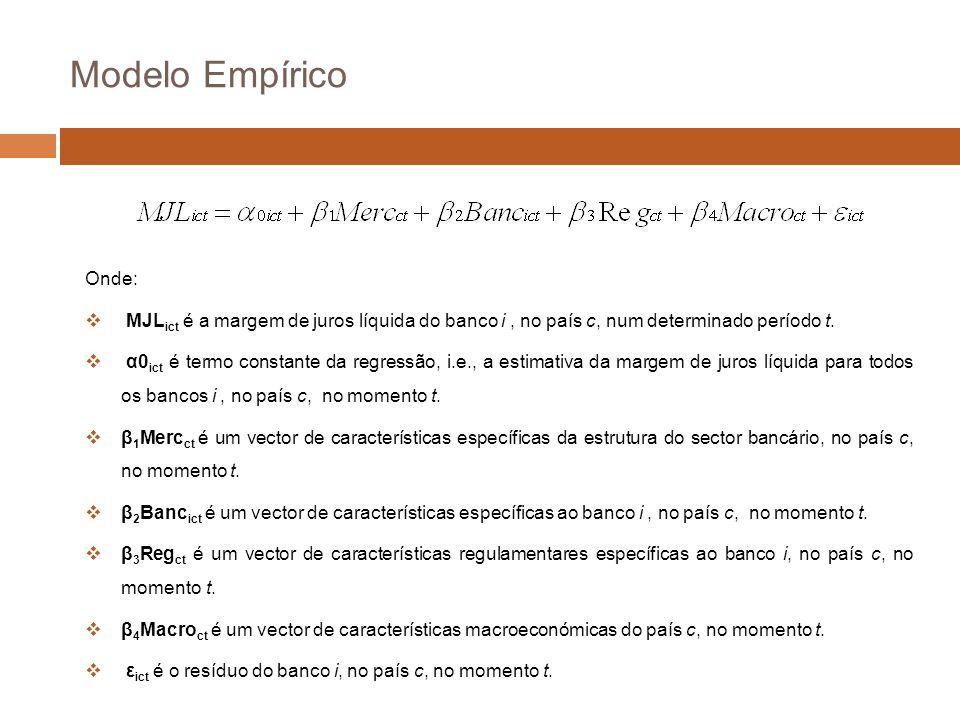 Modelo Empírico Onde: MJLict é a margem de juros líquida do banco i , no país c, num determinado período t.