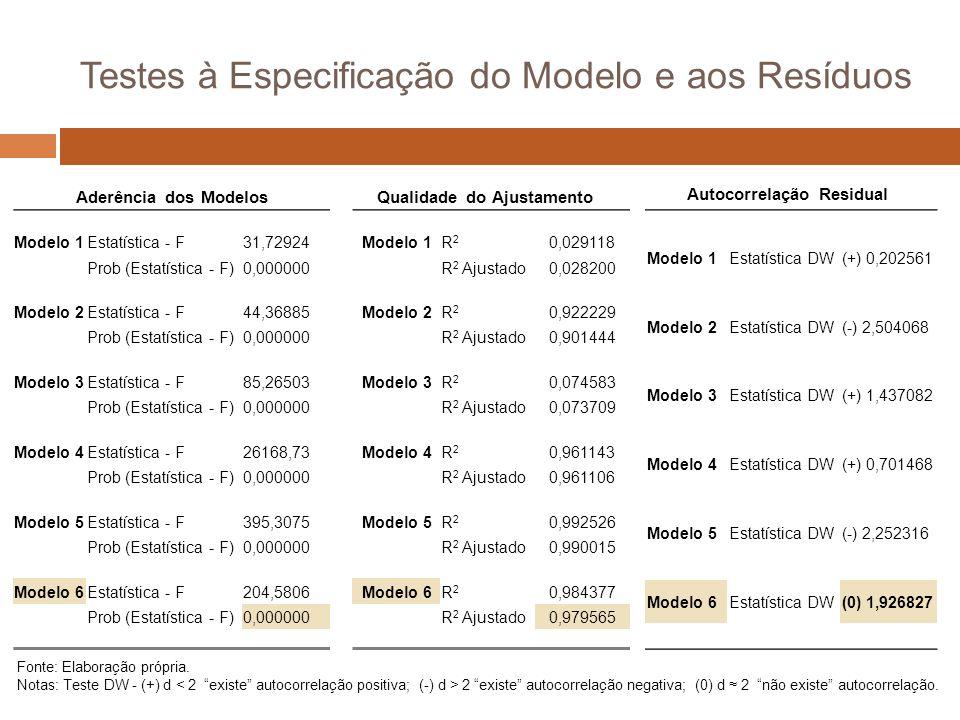 Testes à Especificação do Modelo e aos Resíduos