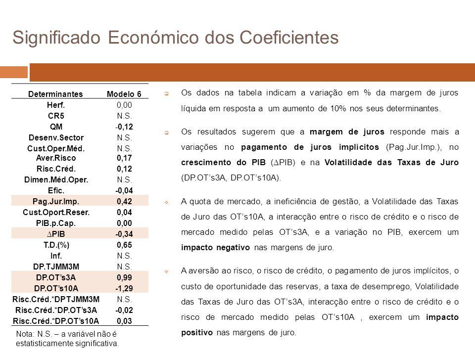 Significado Económico dos Coeficientes