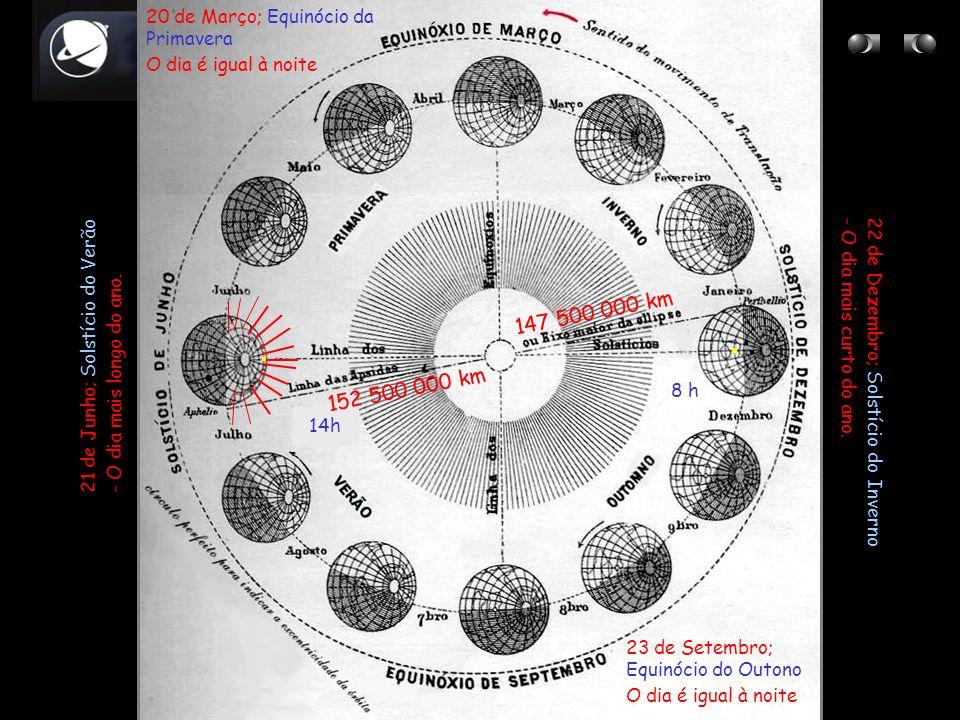 20 de Março; Equinócio da Primavera