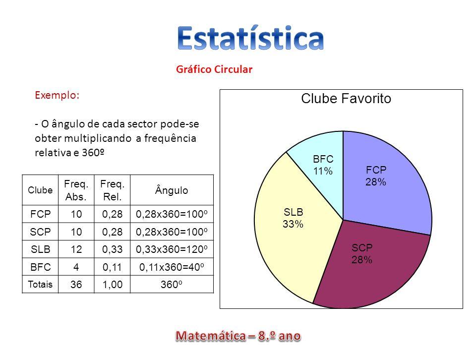Gráfico Circular Exemplo: