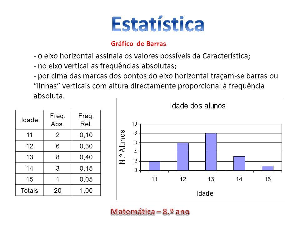 - o eixo horizontal assinala os valores possíveis da Característica;