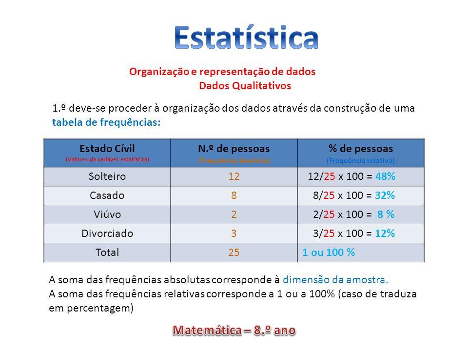 Dados Qualitativos Estado Cívil N.º de pessoas % de pessoas