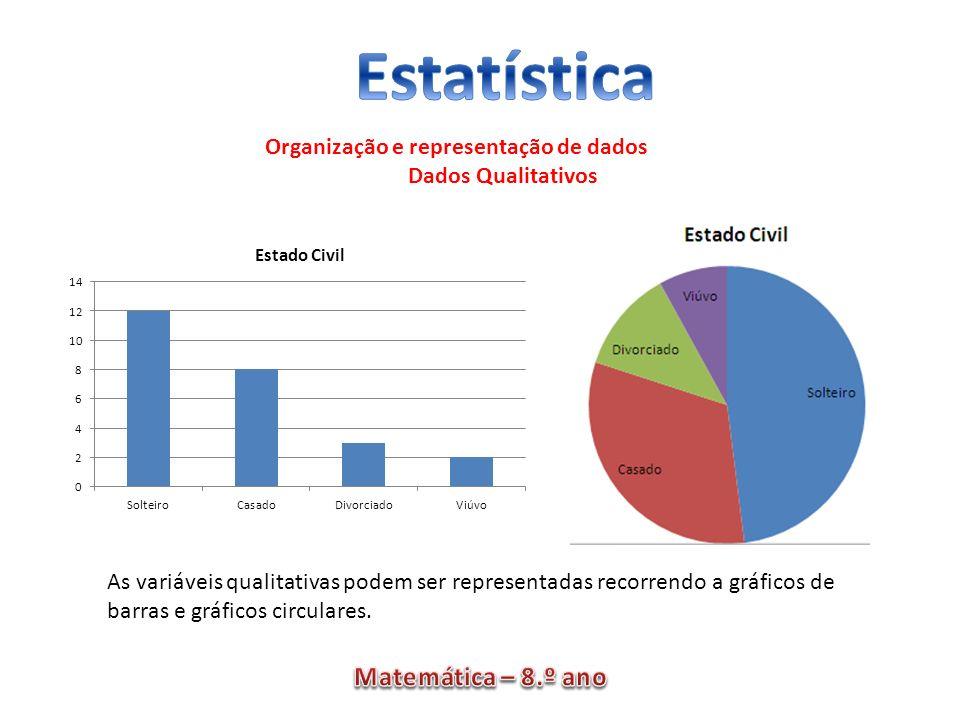 Organização e representação de dados