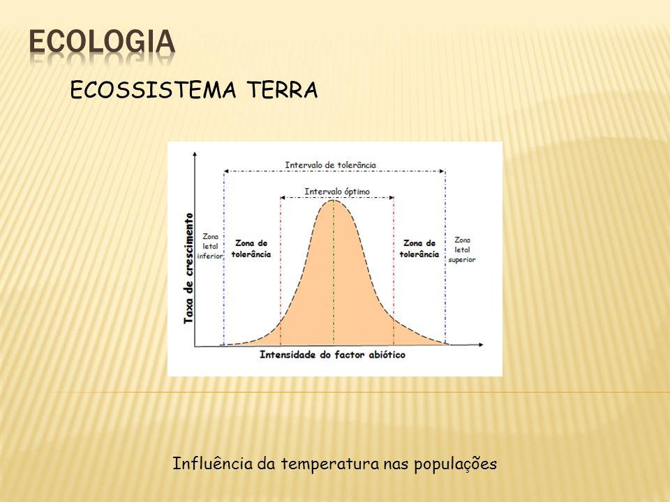 Influência da temperatura nas populações