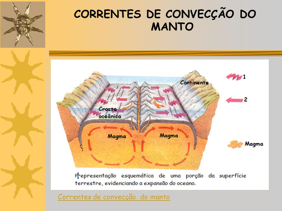 CORRENTES DE CONVECÇÃO DO MANTO