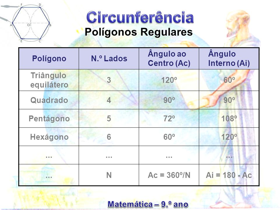 Polígonos Regulares Polígono N.º Lados Ângulo ao Centro (Ac)