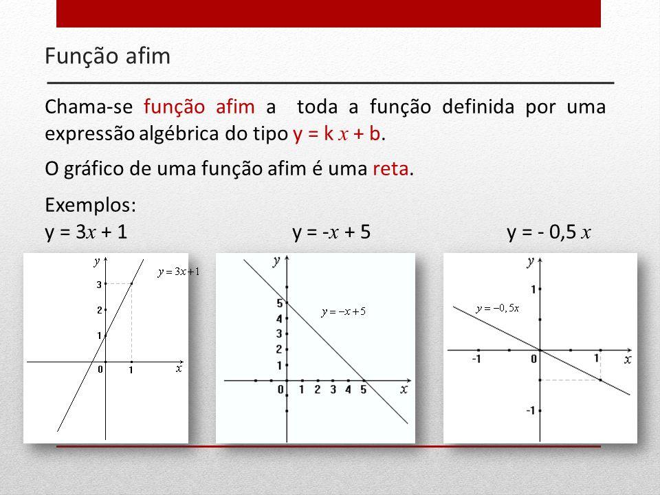 Função afim Chama-se função afim a toda a função definida por uma expressão algébrica do tipo y = k x + b.