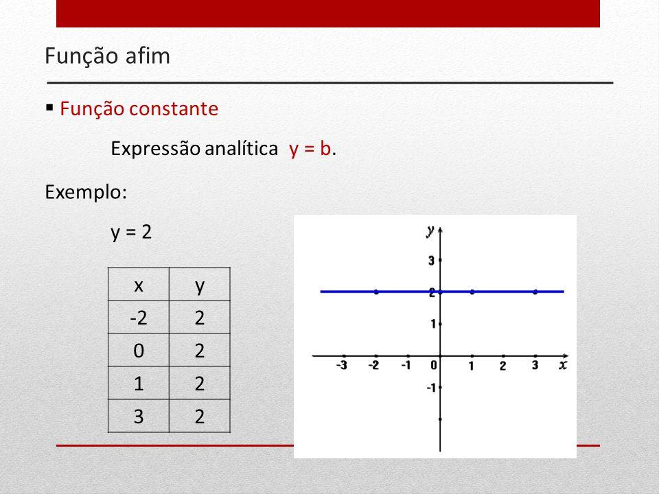 Função afim Função constante Expressão analítica y = b. Exemplo: y = 2
