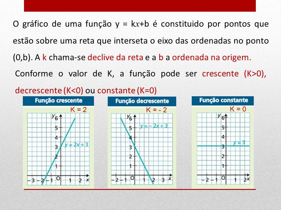 O gráfico de uma função y = kx+b é constituido por pontos que estão sobre uma reta que interseta o eixo das ordenadas no ponto (0,b). A k chama-se declive da reta e a b a ordenada na origem.