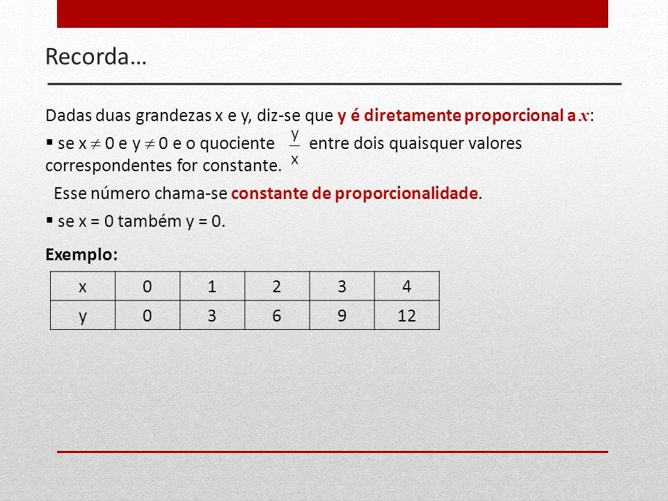 Recorda…Dadas duas grandezas x e y, diz-se que y é diretamente proporcional a x: