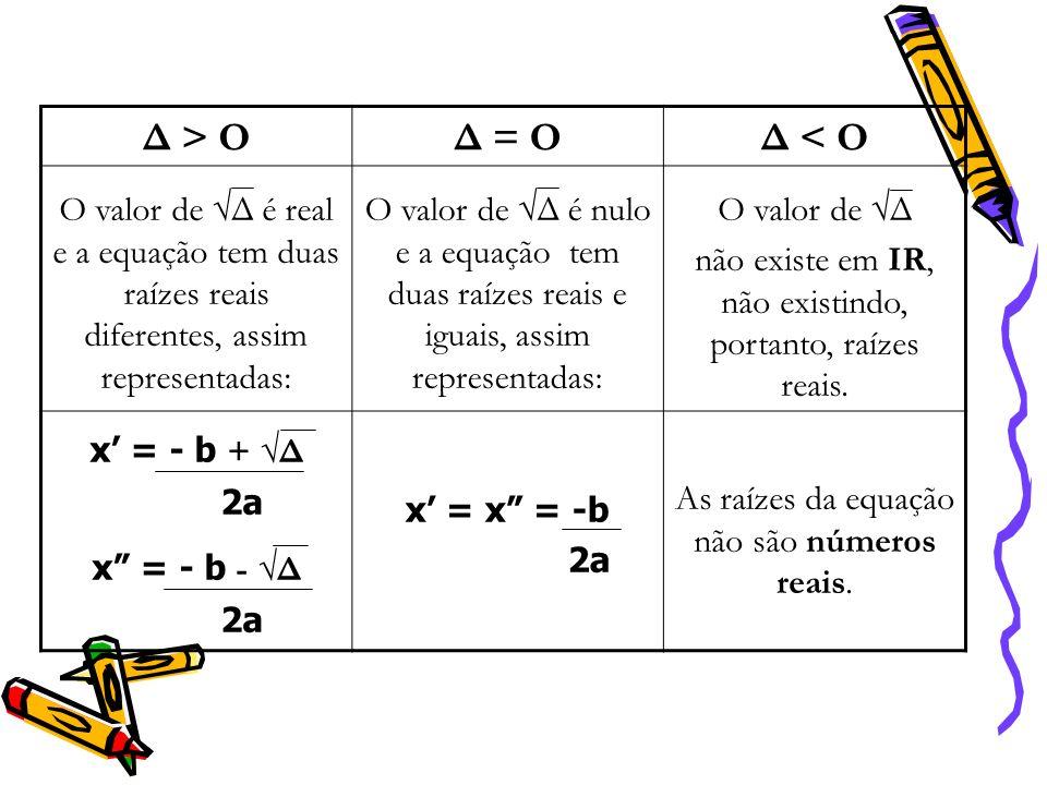 Δ > O Δ = O. Δ < O. O valor de √Δ é real e a equação tem duas raízes reais diferentes, assim representadas: