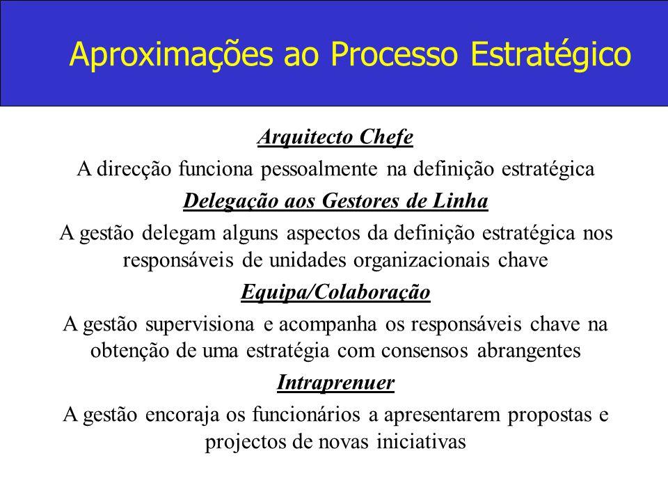 Aproximações ao Processo Estratégico