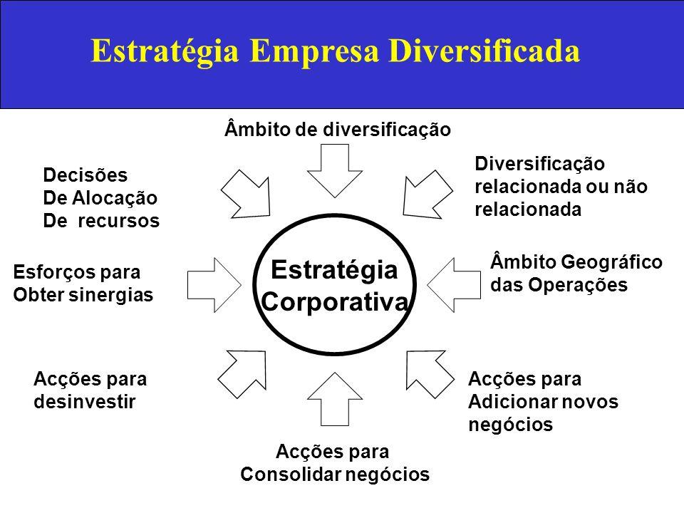 Estratégia Empresa Diversificada Âmbito de diversificação