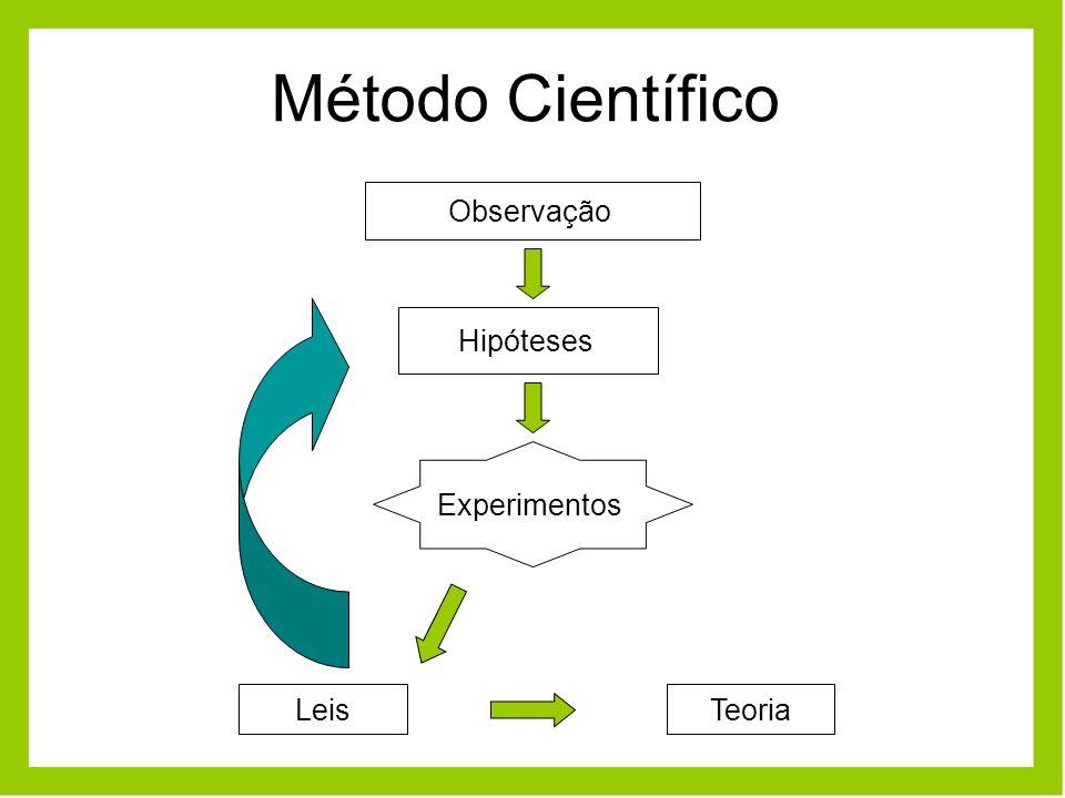 Método Científico Observação Hipóteses Experimentos Leis Teoria