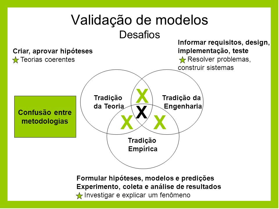 Validação de modelos Desafios