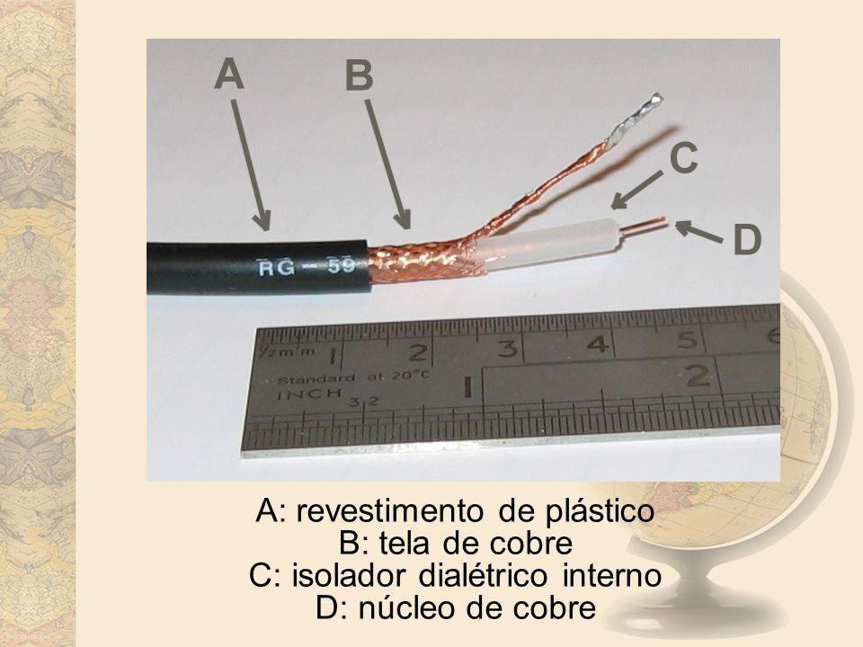 Cabo Coaxial A: revestimento de plástico B: tela de cobre C: isolador dialétrico interno D: núcleo de cobre.