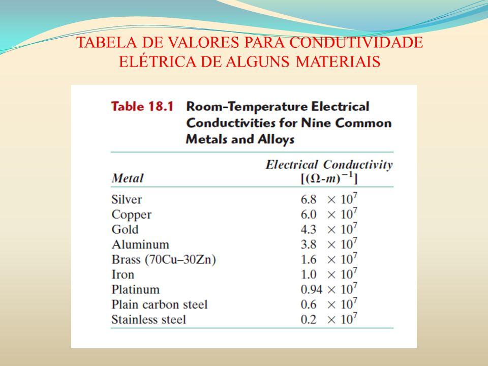 TABELA DE VALORES PARA CONDUTIVIDADE ELÉTRICA DE ALGUNS MATERIAIS