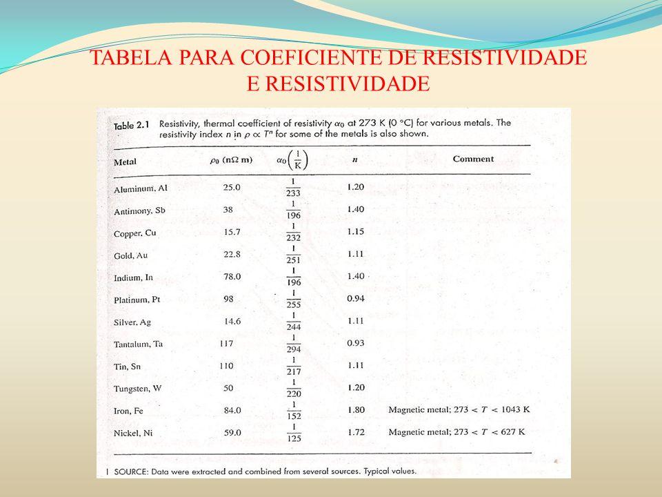 TABELA PARA COEFICIENTE DE RESISTIVIDADE