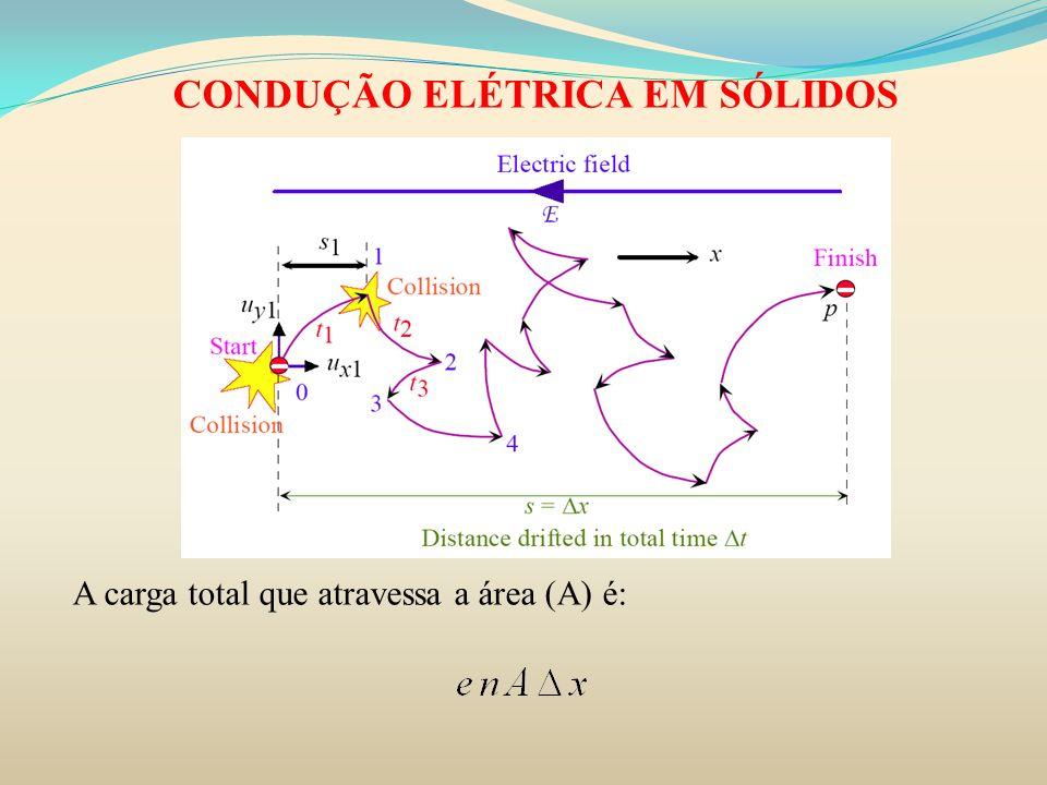 CONDUÇÃO ELÉTRICA EM SÓLIDOS