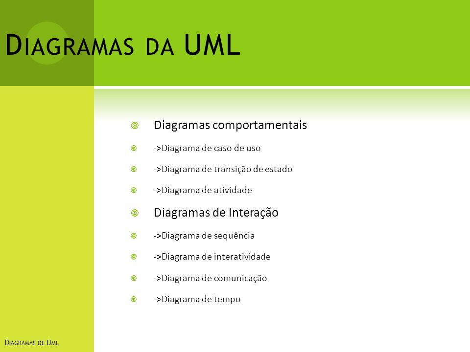 Diagramas da UML Diagramas comportamentais Diagramas de Interação
