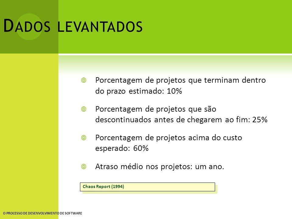 Dados levantados Porcentagem de projetos que terminam dentro do prazo estimado: 10%