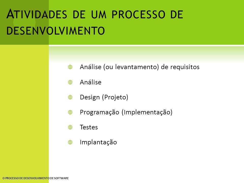 Atividades de um processo de desenvolvimento