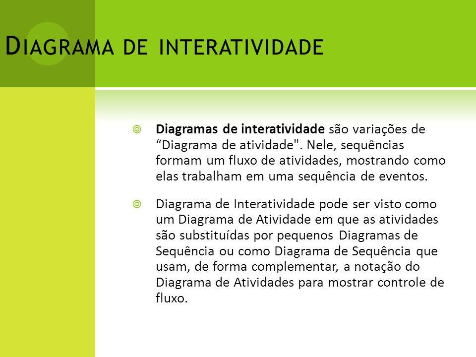 Diagrama de interatividade