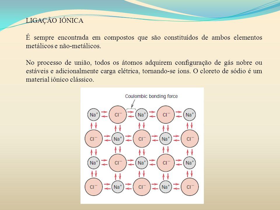 LIGAÇÃO IÔNICA É sempre encontrada em compostos que são constituídos de ambos elementos metálicos e não-metálicos.