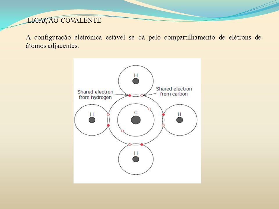 LIGAÇÃO COVALENTE A configuração eletrônica estável se dá pelo compartilhamento de elétrons de átomos adjacentes.