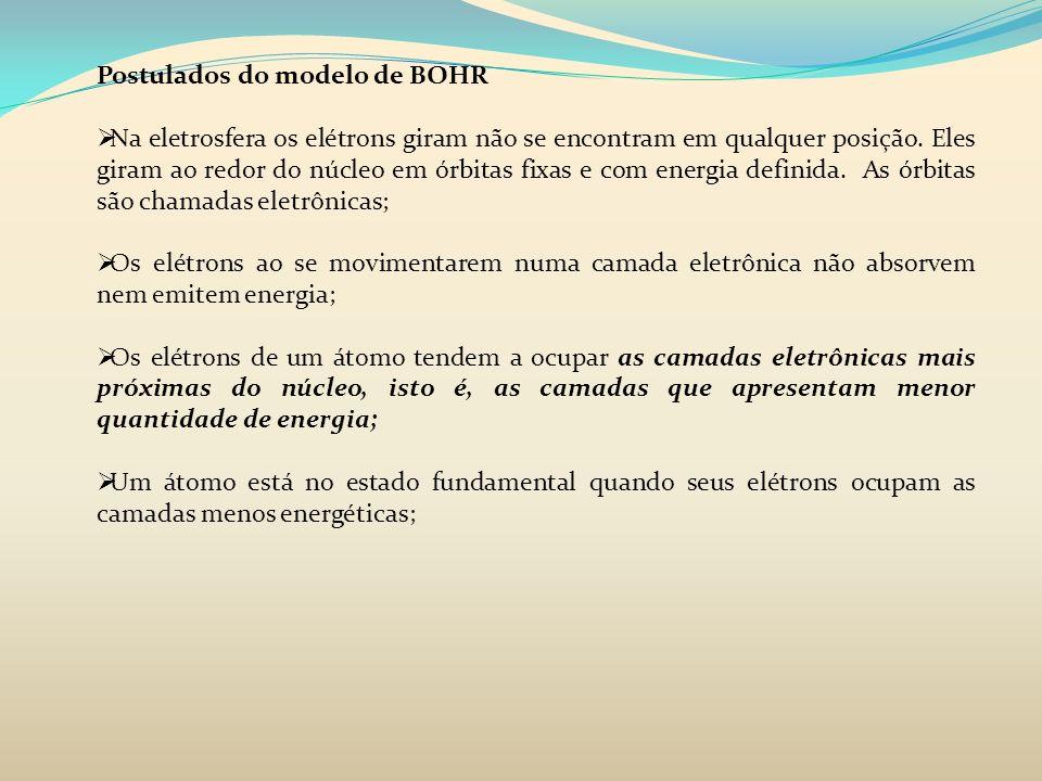 Postulados do modelo de BOHR