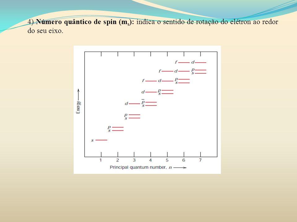 4) Número quântico de spin (ms): indica o sentido de rotação do elétron ao redor do seu eixo.