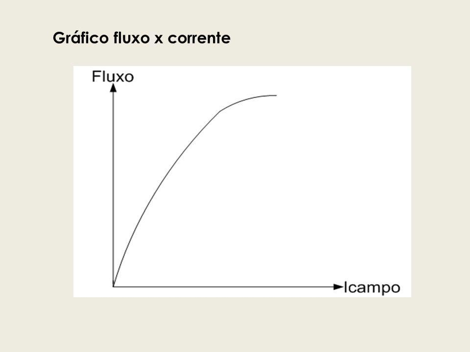 Gráfico fluxo x corrente