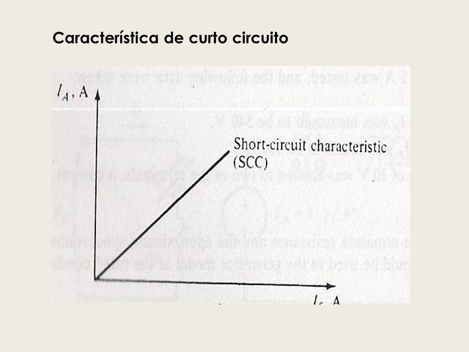 Característica de curto circuito