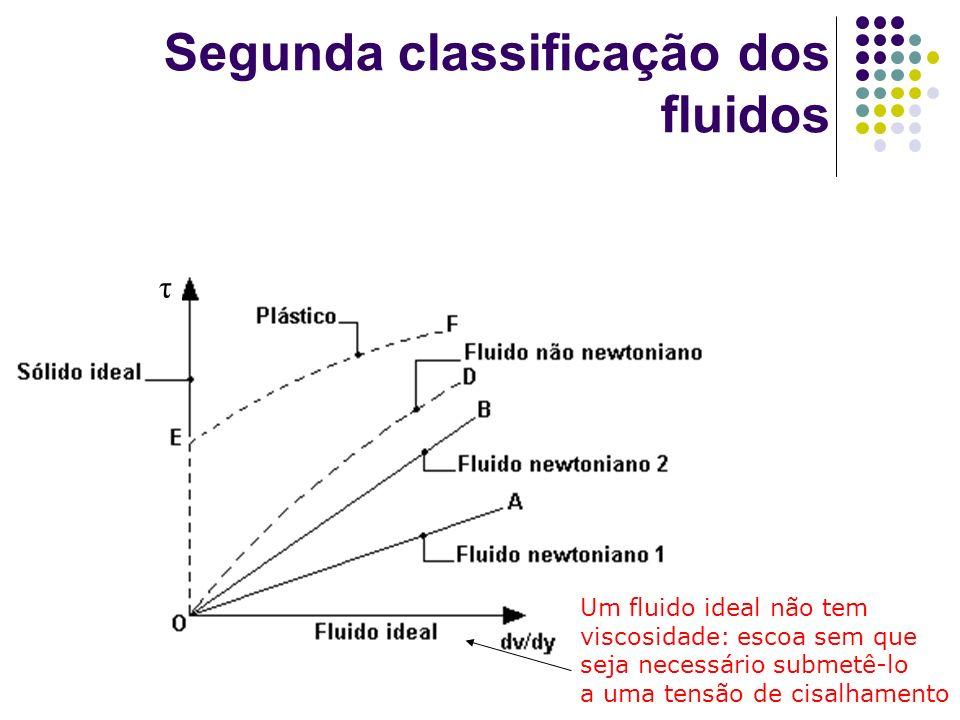 Segunda classificação dos fluidos