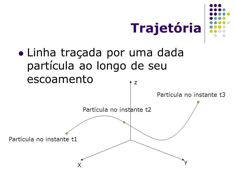Trajetória Linha traçada por uma dada partícula ao longo de seu escoamento. z. Partícula no instante t3.