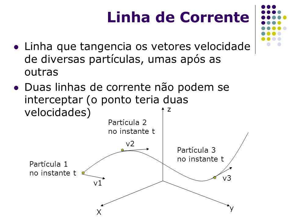Linha de Corrente Linha que tangencia os vetores velocidade de diversas partículas, umas após as outras.