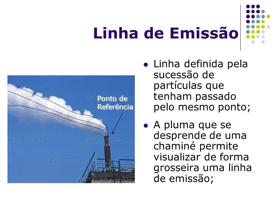 Linha de Emissão Linha definida pela sucessão de partículas que tenham passado pelo mesmo ponto;