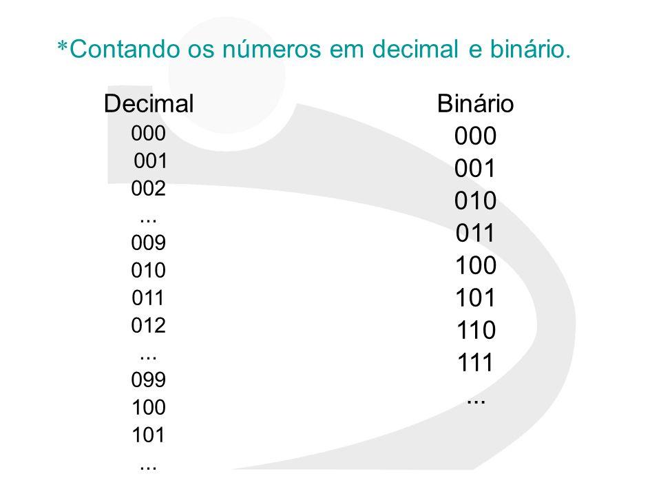 *Contando os números em decimal e binário.