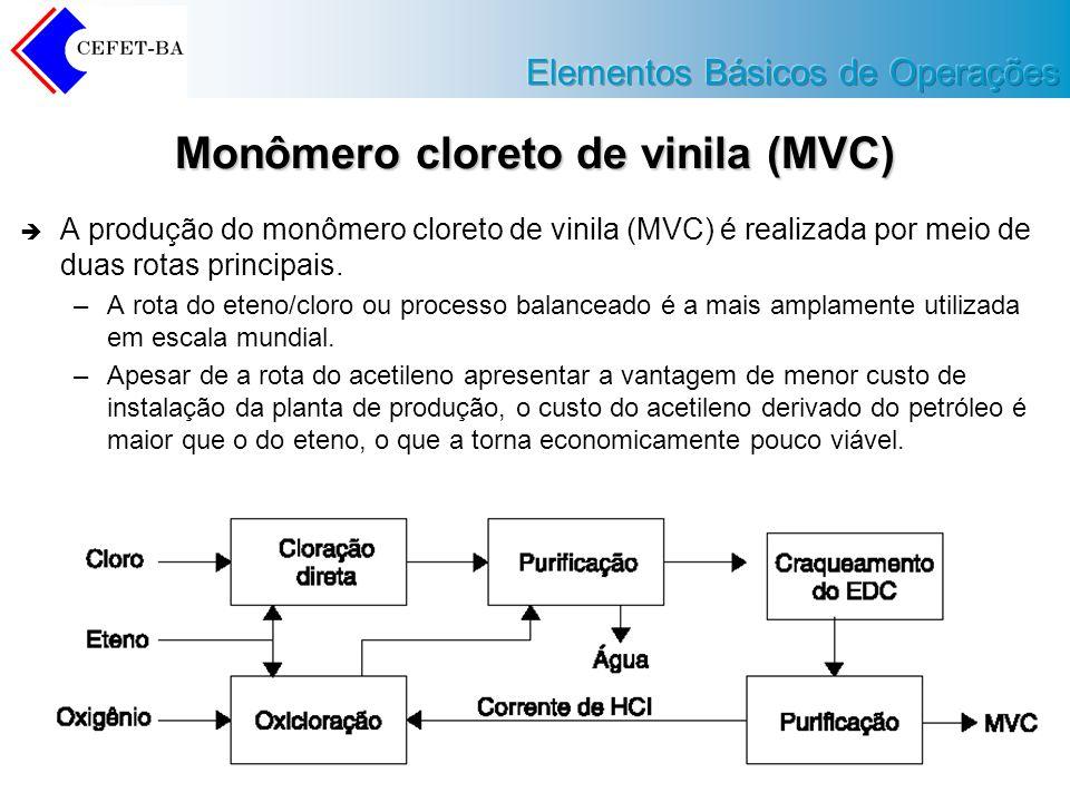 Monômero cloreto de vinila (MVC)