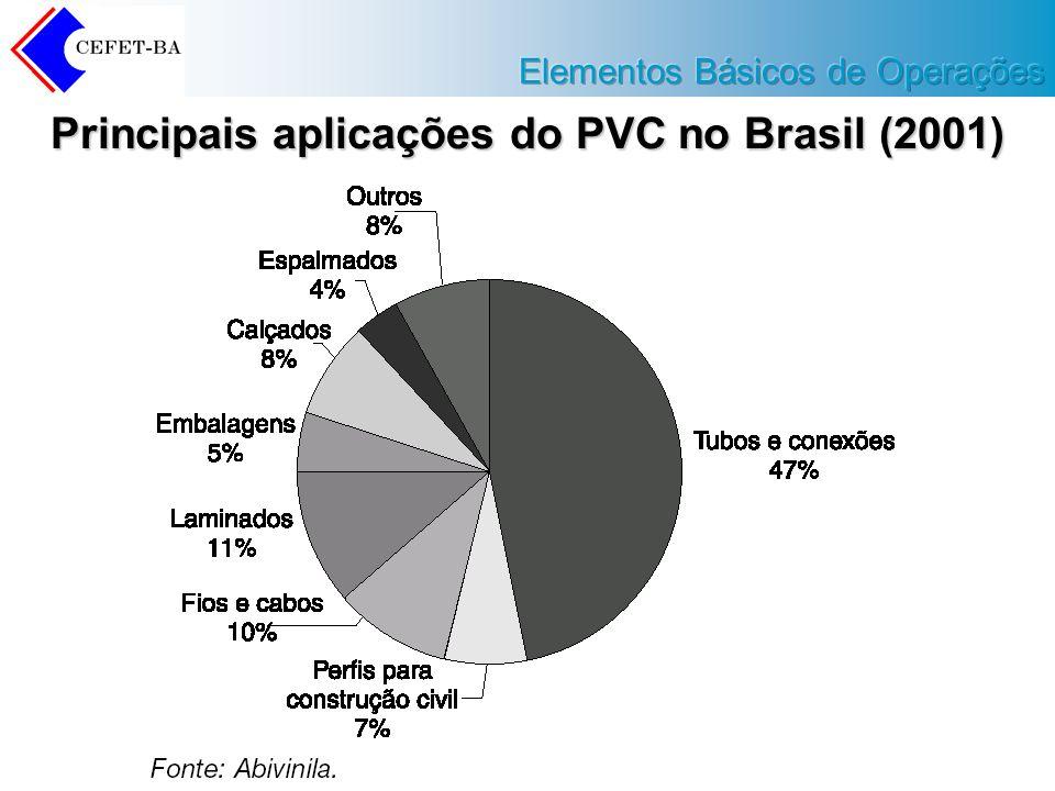 Principais aplicações do PVC no Brasil (2001)