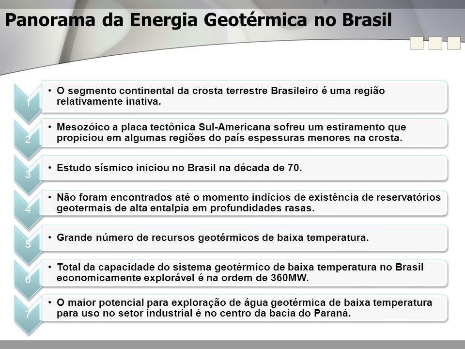 Panorama da Energia Geotérmica no Brasil
