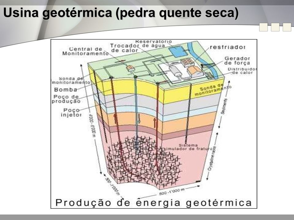 Usina geotérmica (pedra quente seca)