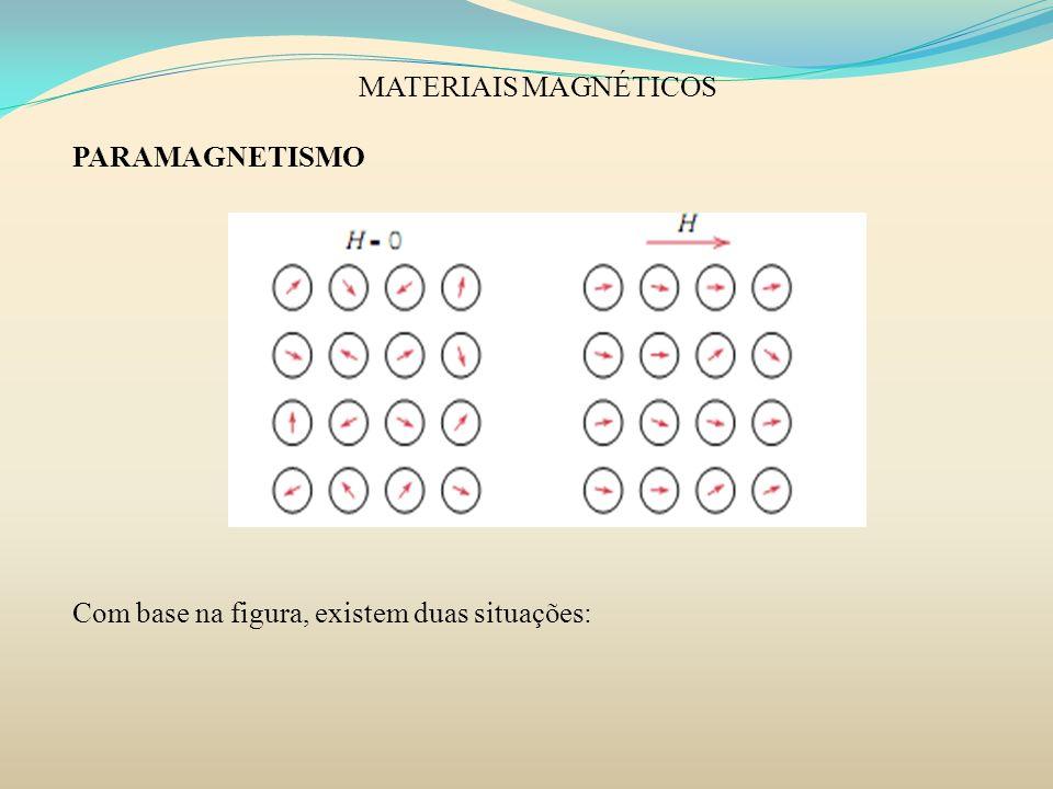 MATERIAIS MAGNÉTICOS PARAMAGNETISMO Com base na figura, existem duas situações: