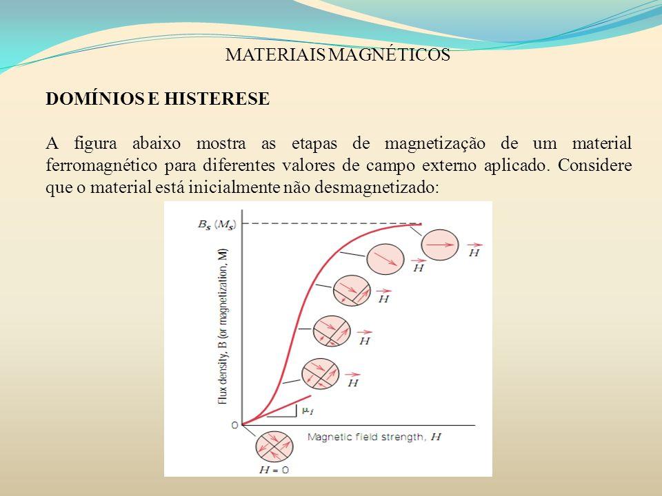 MATERIAIS MAGNÉTICOSDOMÍNIOS E HISTERESE.