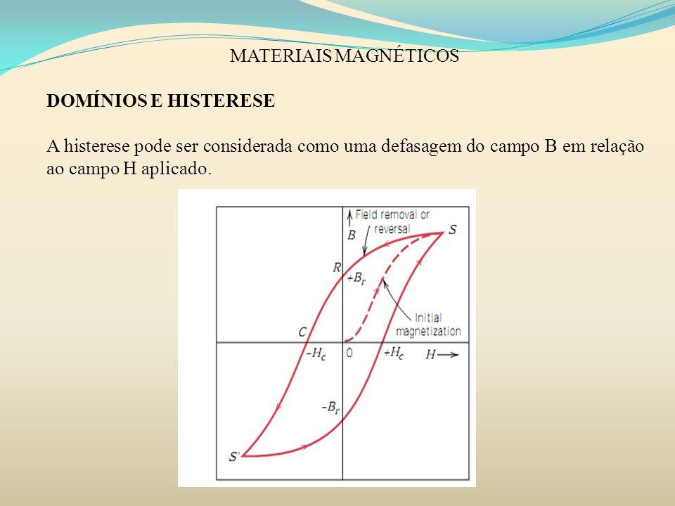 MATERIAIS MAGNÉTICOS DOMÍNIOS E HISTERESE.